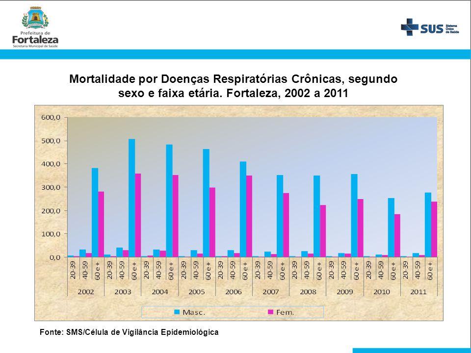 Mortalidade por Doenças Respiratórias Crônicas, segundo sexo e faixa etária. Fortaleza, 2002 a 2011