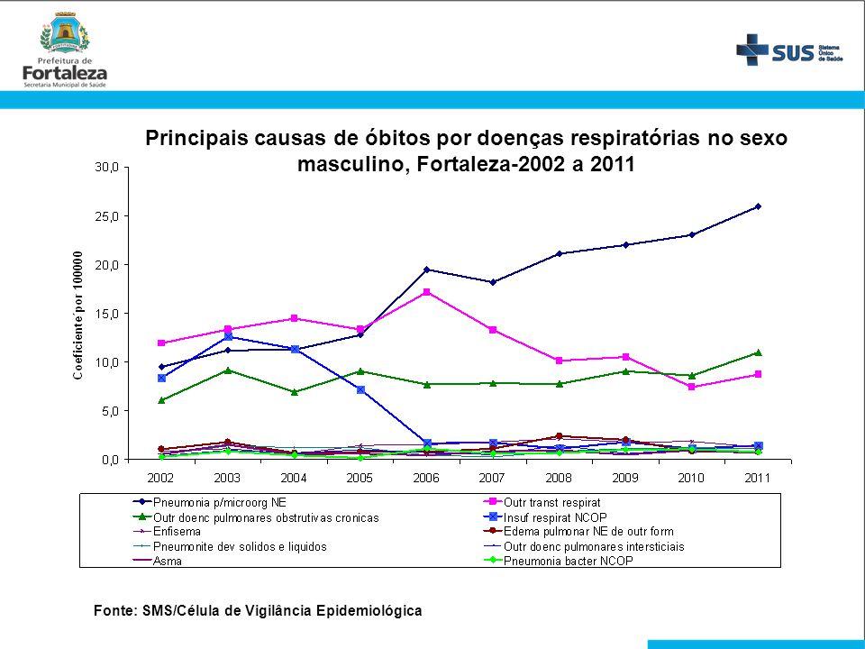 Principais causas de óbitos por doenças respiratórias no sexo masculino, Fortaleza-2002 a 2011