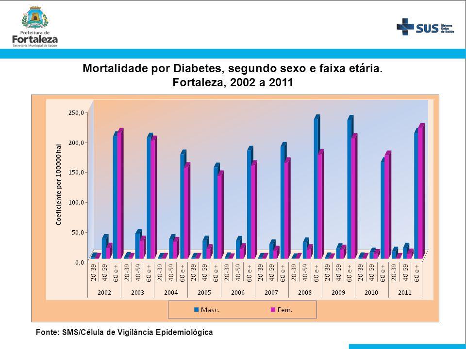 Mortalidade por Diabetes, segundo sexo e faixa etária.