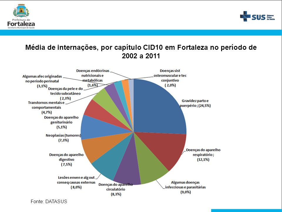 Média de internações, por capítulo CID10 em Fortaleza no período de 2002 a 2011