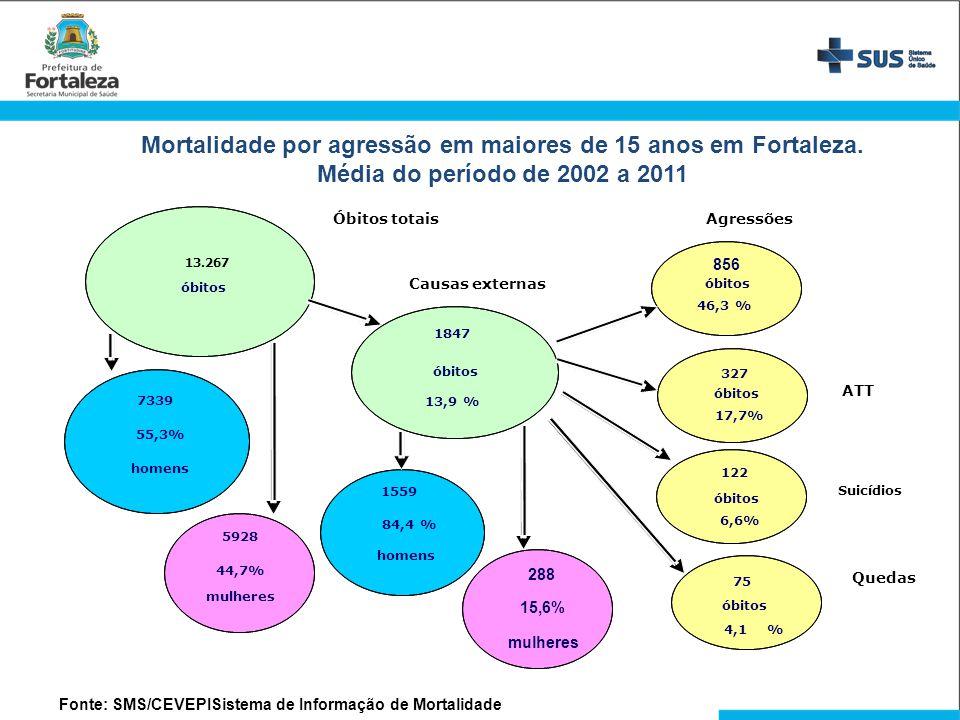 Mortalidade por agressão em maiores de 15 anos em Fortaleza.
