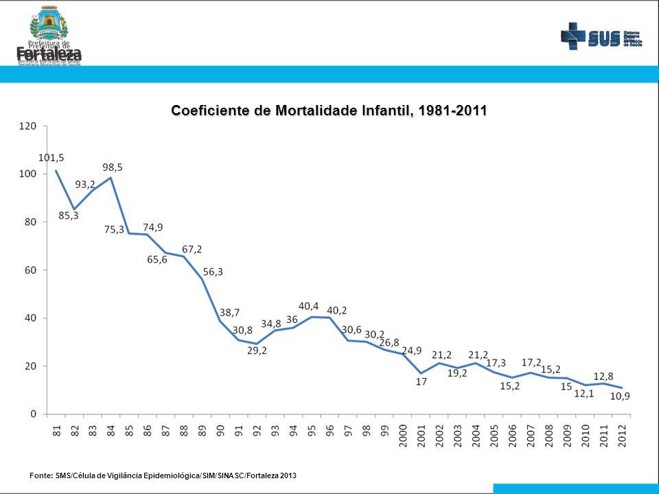 Coeficiente de Mortalidade Infantil, 1981-2011