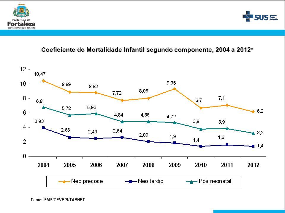 Coeficiente de Mortalidade Infantil segundo componente, 2004 a 2012*