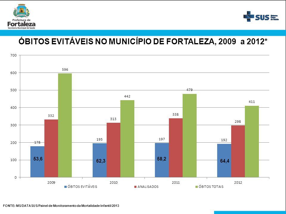 ÓBITOS EVITÁVEIS NO MUNICÍPIO DE FORTALEZA, 2009 a 2012*