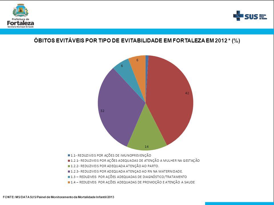 ÓBITOS EVITÁVEIS POR TIPO DE EVITABILIDADE EM FORTALEZA EM 2012 * (%)