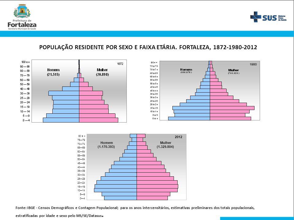 POPULAÇÃO RESIDENTE POR SEXO E FAIXA ETÁRIA. FORTALEZA, 1872-1980-2012