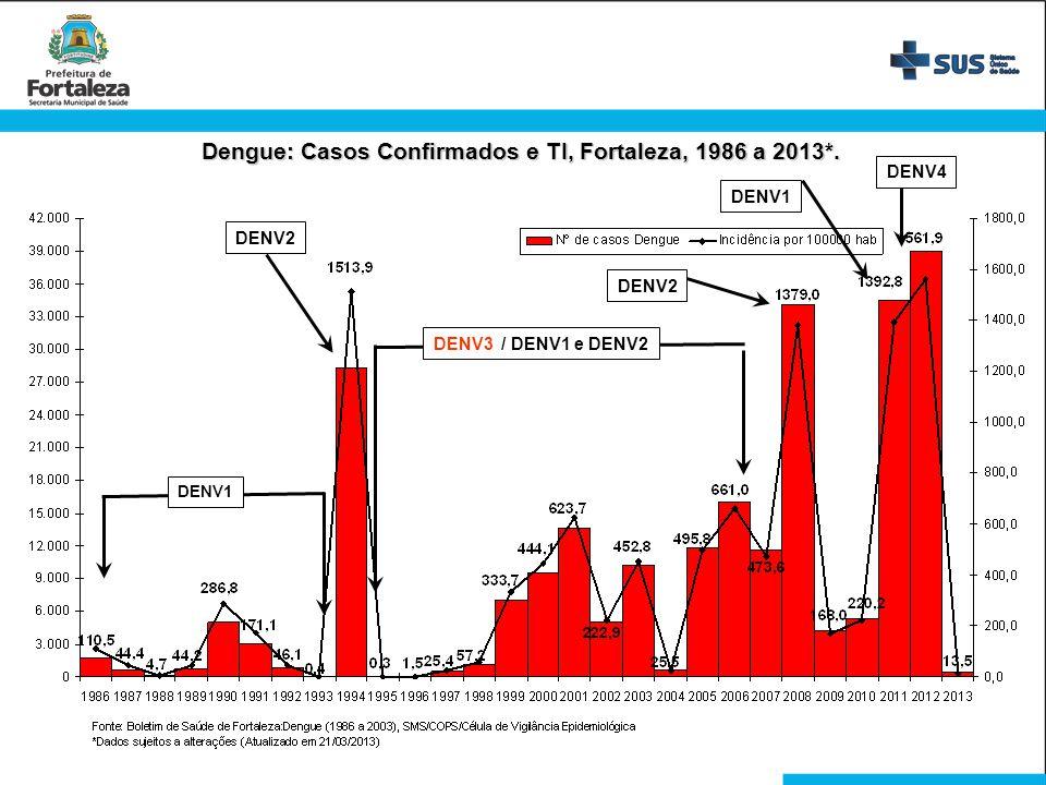 Dengue: Casos Confirmados e TI, Fortaleza, 1986 a 2013*.