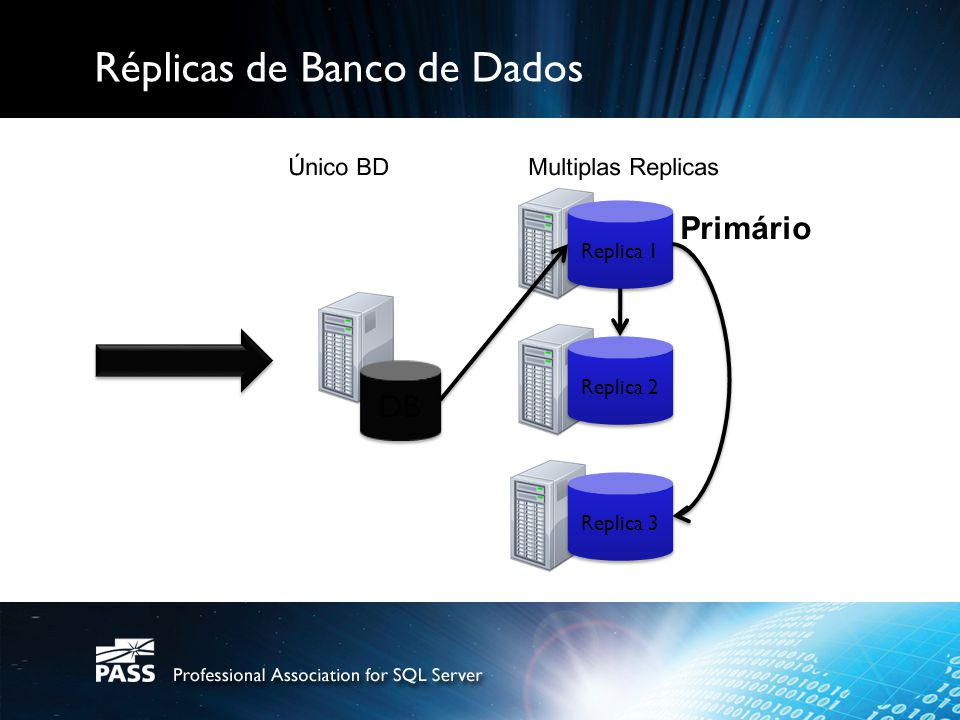 Réplicas de Banco de Dados