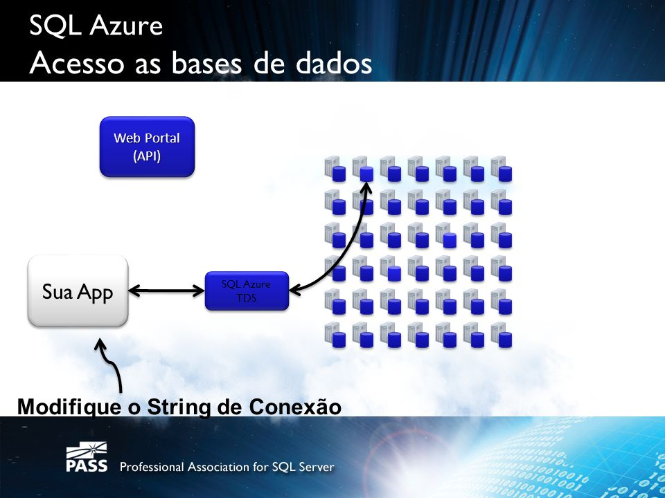 SQL Azure Acesso as bases de dados