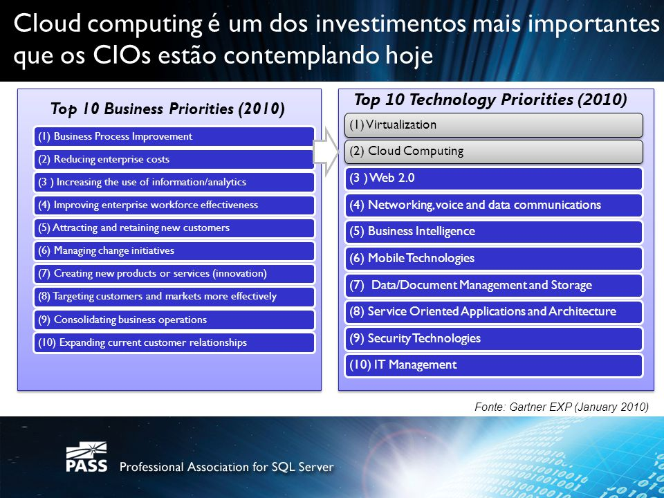 Top 10 Technology Priorities (2010) Top 10 Business Priorities (2010)
