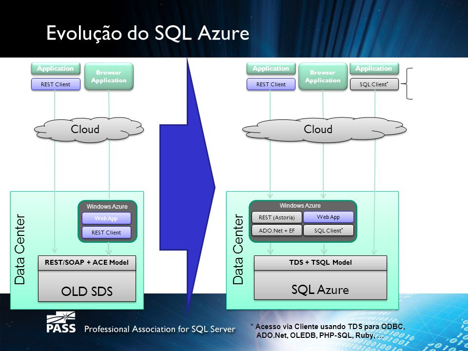 Evolução do SQL Azure OLD SDS Data Center SQL Azure Data Center Cloud