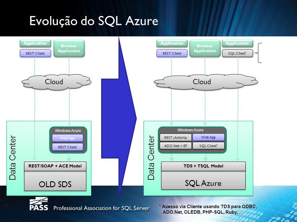 Evolução do SQL Azure OLD SDS Data Center SQL Azure Data Center Cloud