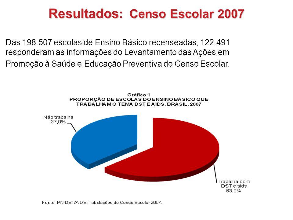 Resultados: Censo Escolar 2007