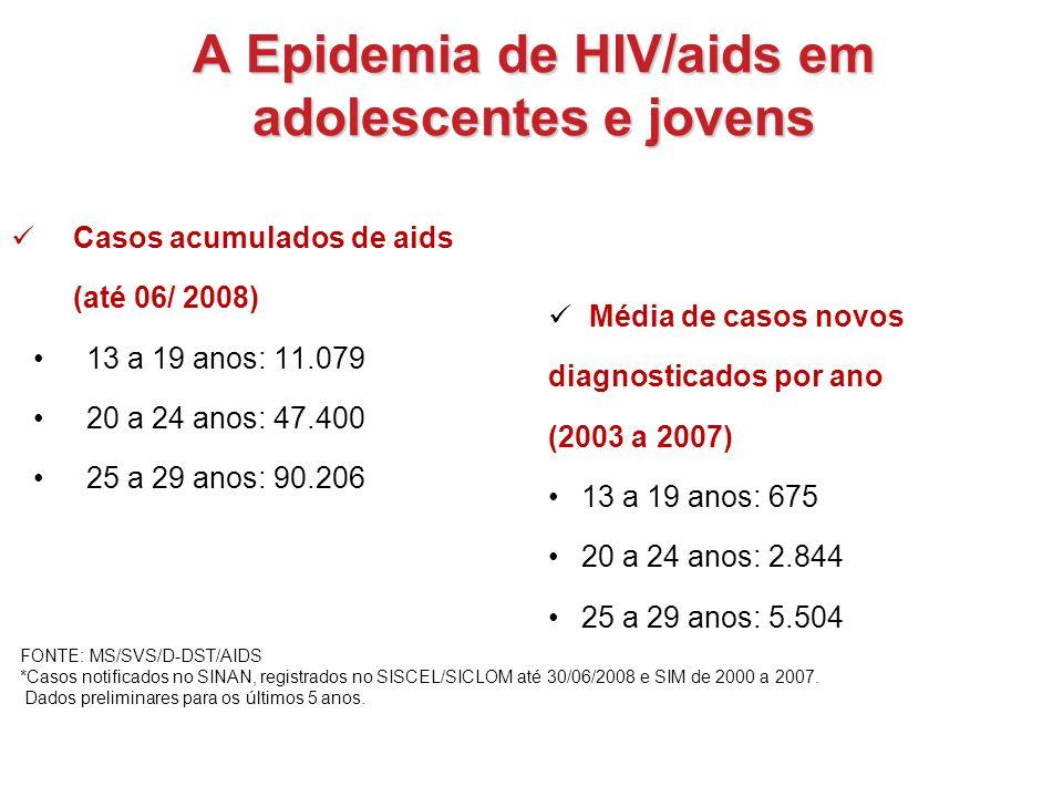 A Epidemia de HIV/aids em adolescentes e jovens