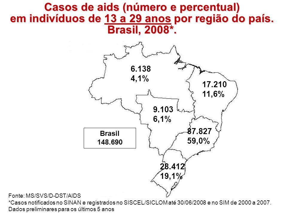 Casos de aids (número e percentual) em indivíduos de 13 a 29 anos por região do país. Brasil, 2008*.