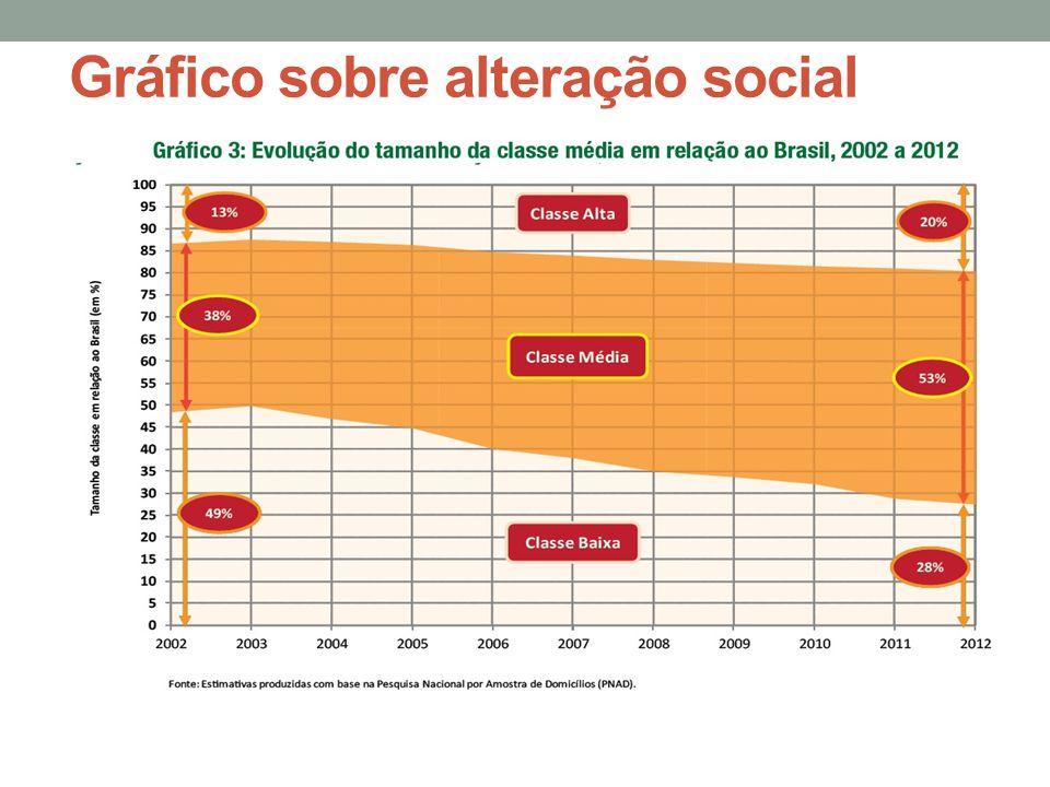 Gráfico sobre alteração social