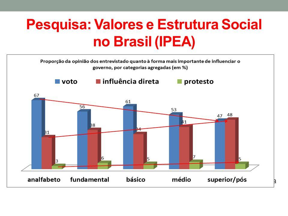 Pesquisa: Valores e Estrutura Social no Brasil (IPEA)