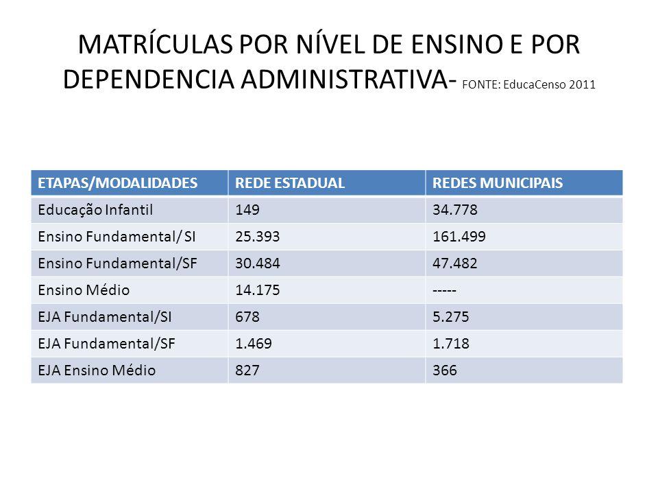 MATRÍCULAS POR NÍVEL DE ENSINO E POR DEPENDENCIA ADMINISTRATIVA- FONTE: EducaCenso 2011