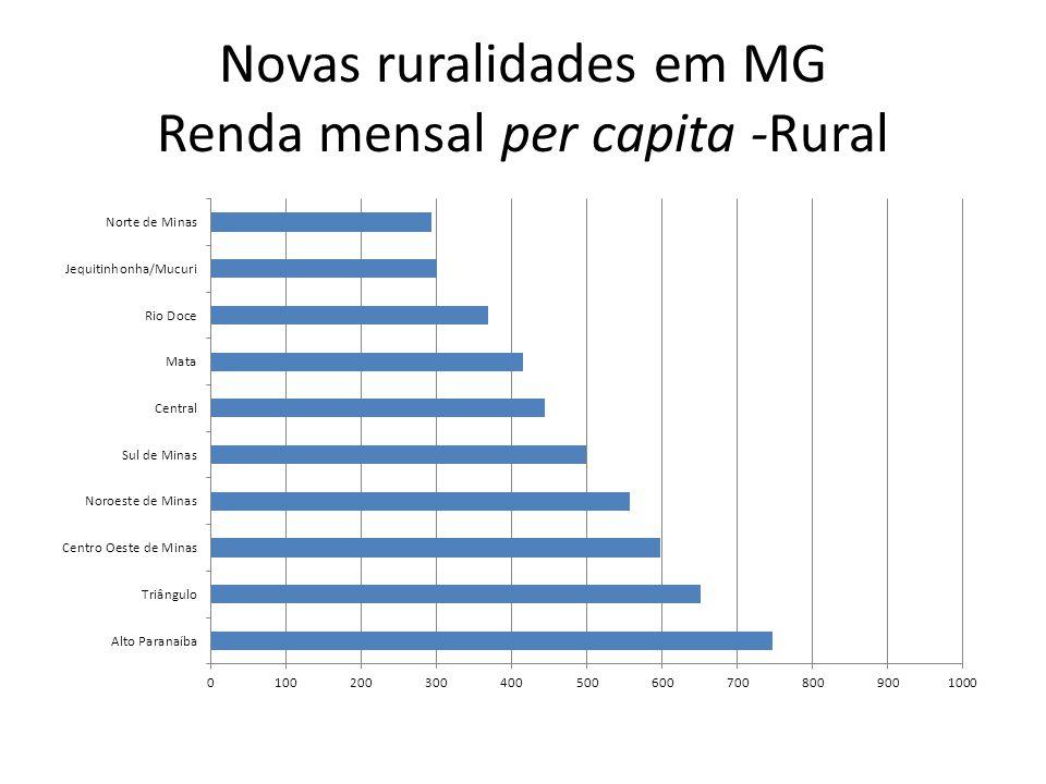 Novas ruralidades em MG Renda mensal per capita -Rural
