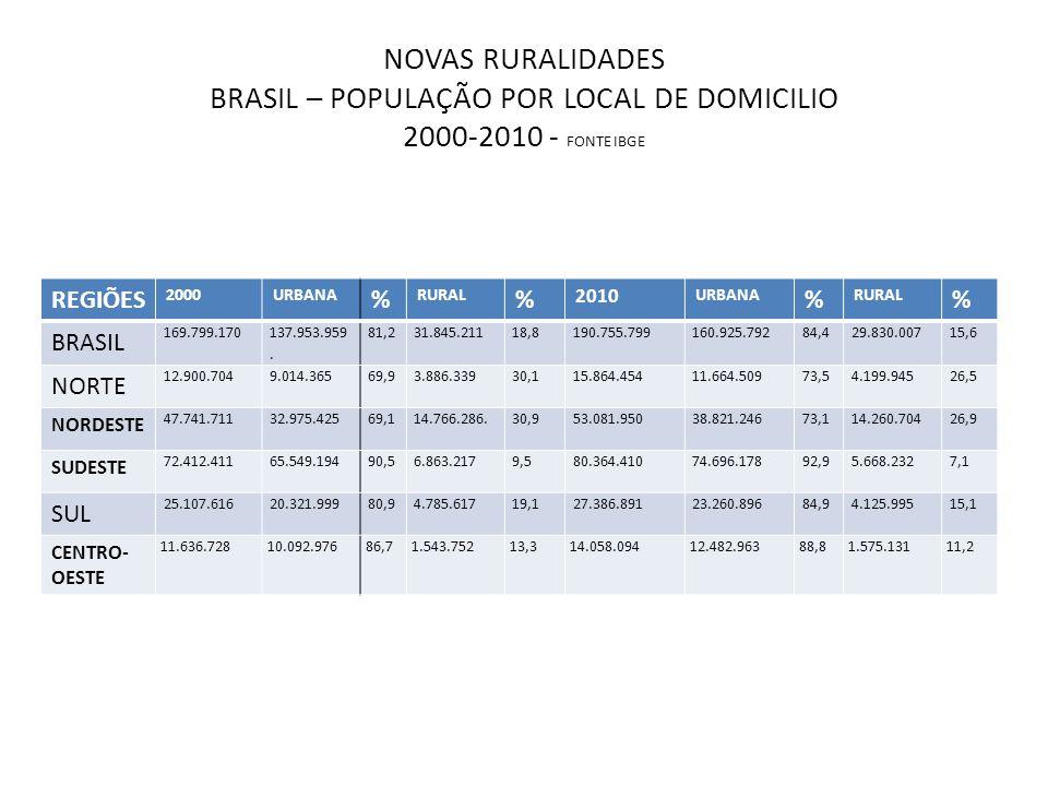 NOVAS RURALIDADES BRASIL – POPULAÇÃO POR LOCAL DE DOMICILIO 2000-2010 - FONTE IBGE
