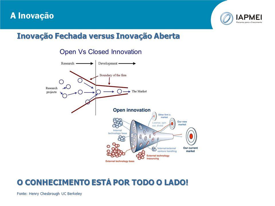 A Inovação Inovação Fechada versus Inovação Aberta