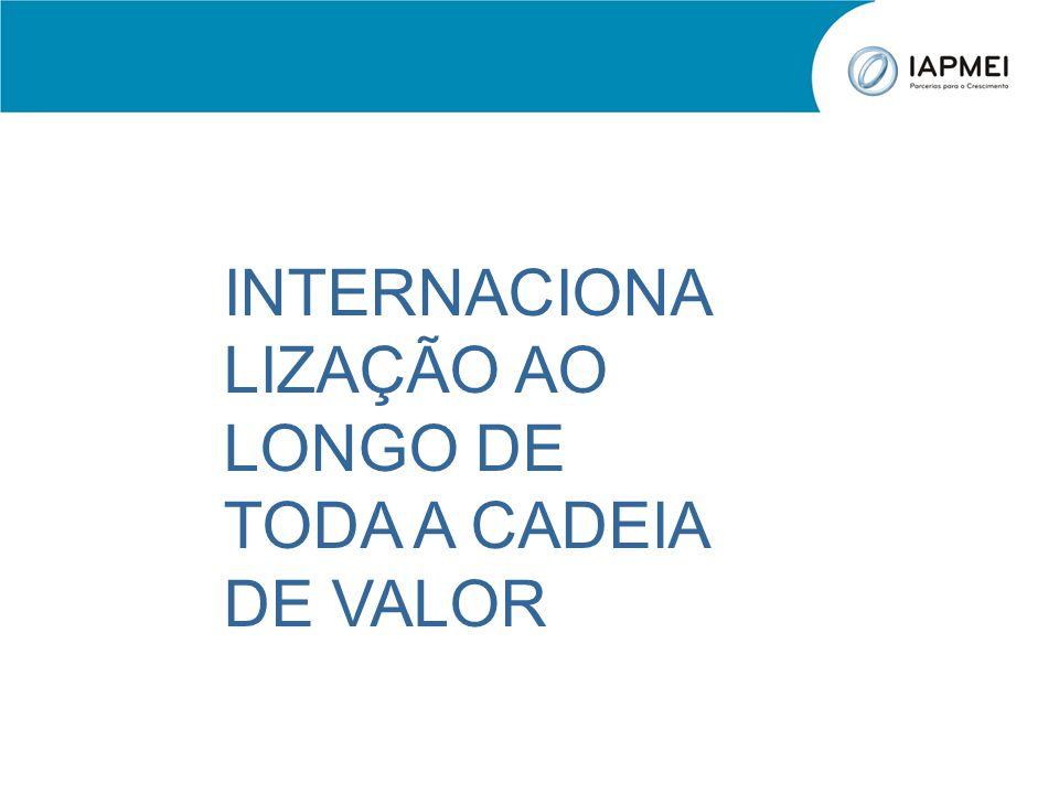 INTERNACIONALIZAÇÃO AO LONGO DE TODA A CADEIA DE VALOR