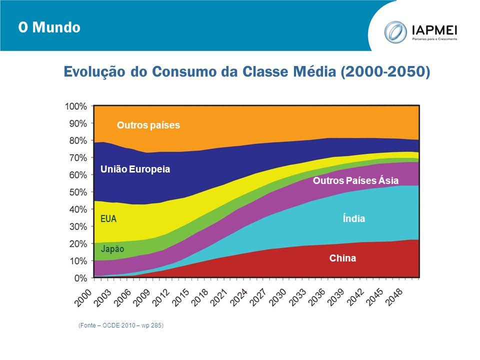 Evolução do Consumo da Classe Média (2000-2050)
