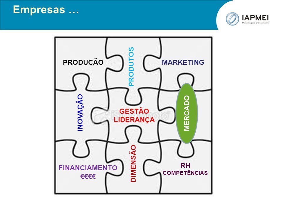 Empresas … PRODUÇÃO MARKETING PRODUTOS MERCADO INOVAÇÃO MERCADO GESTÃO