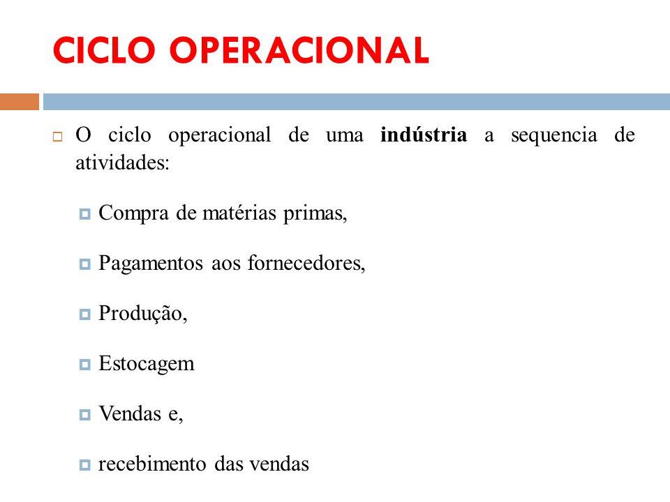 CICLO OPERACIONAL O ciclo operacional de uma indústria a sequencia de atividades: Compra de matérias primas,