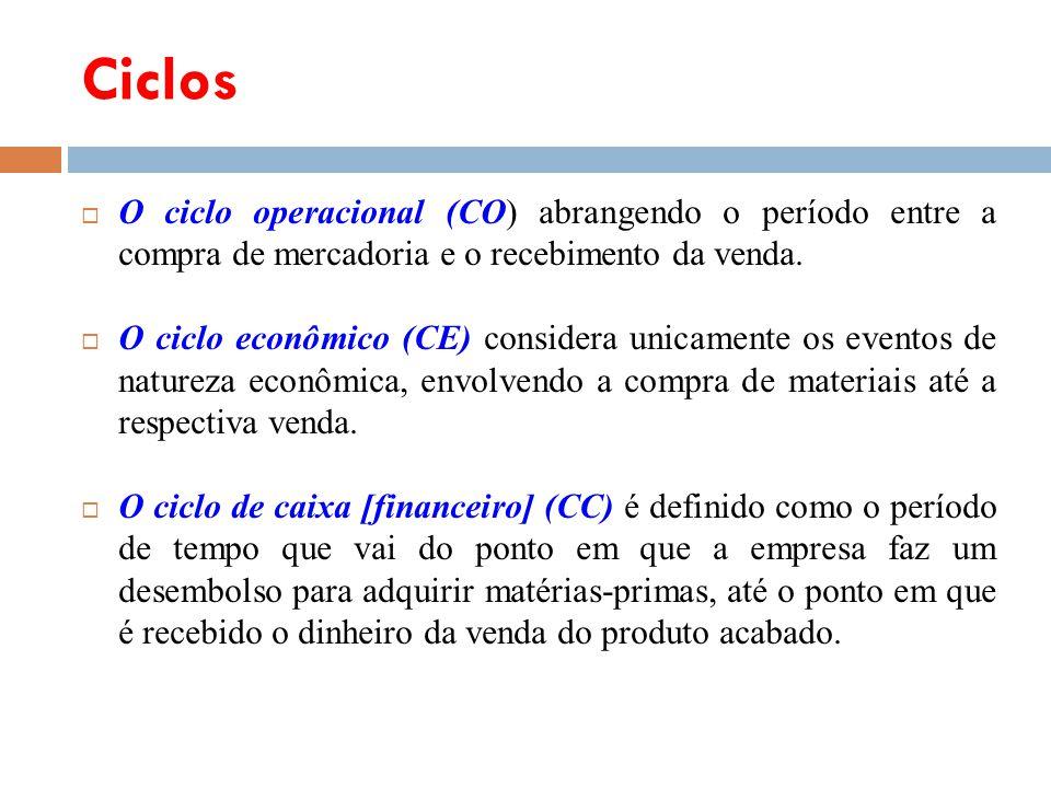 Ciclos O ciclo operacional (CO) abrangendo o período entre a compra de mercadoria e o recebimento da venda.