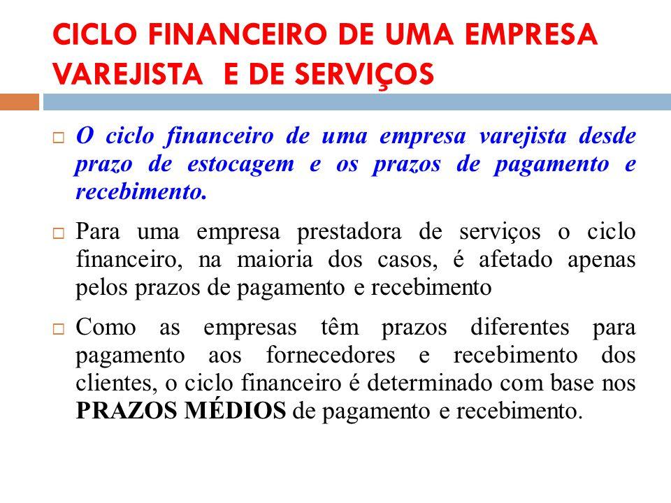 CICLO FINANCEIRO DE UMA EMPRESA VAREJISTA E DE SERVIÇOS