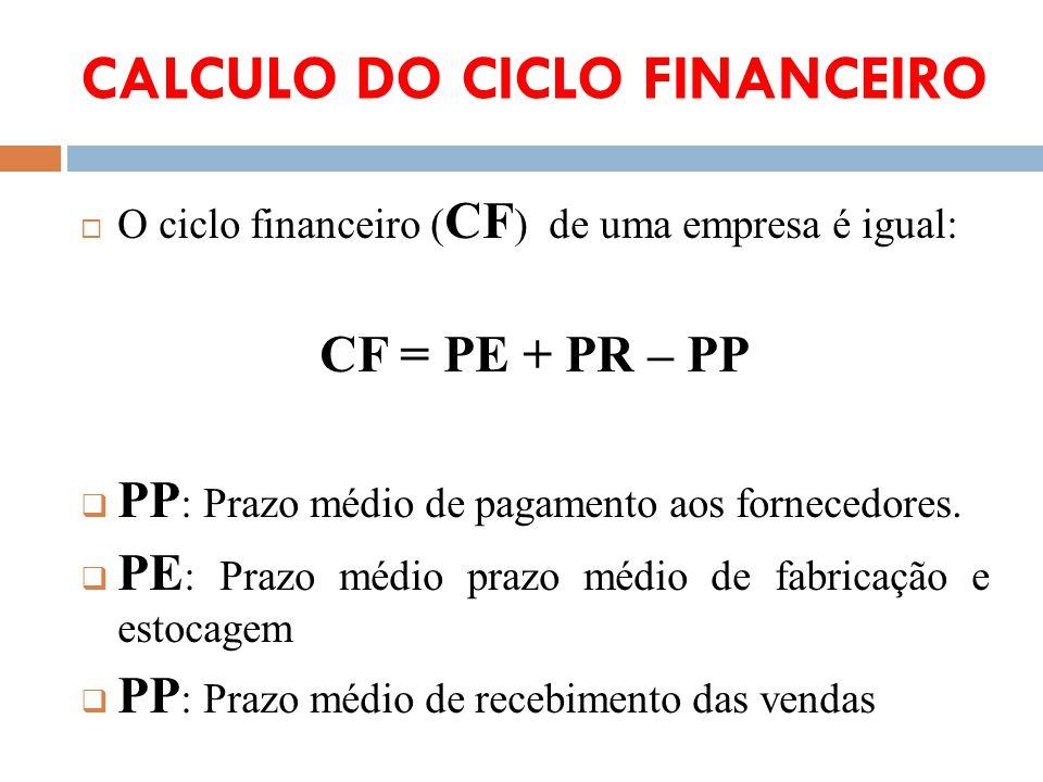 CALCULO DO CICLO FINANCEIRO