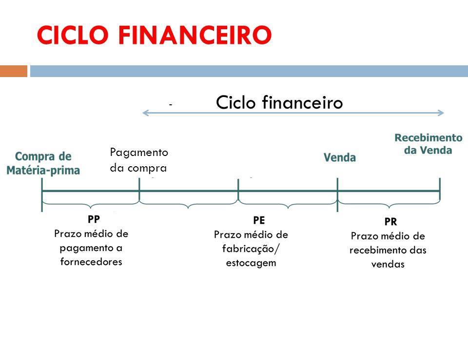 CICLO FINANCEIRO Ciclo financeiro - Pagamento da compra
