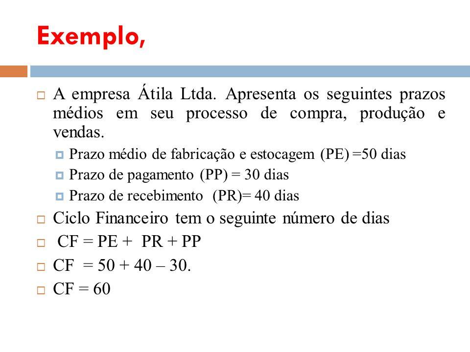 Exemplo, A empresa Átila Ltda. Apresenta os seguintes prazos médios em seu processo de compra, produção e vendas.