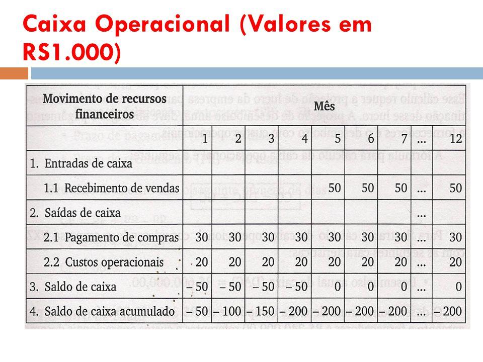 Caixa Operacional (Valores em RS1.000)