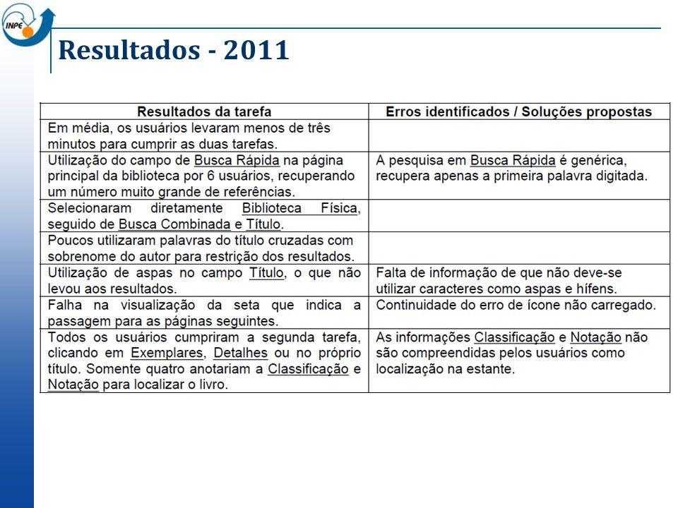 Resultados - 2011