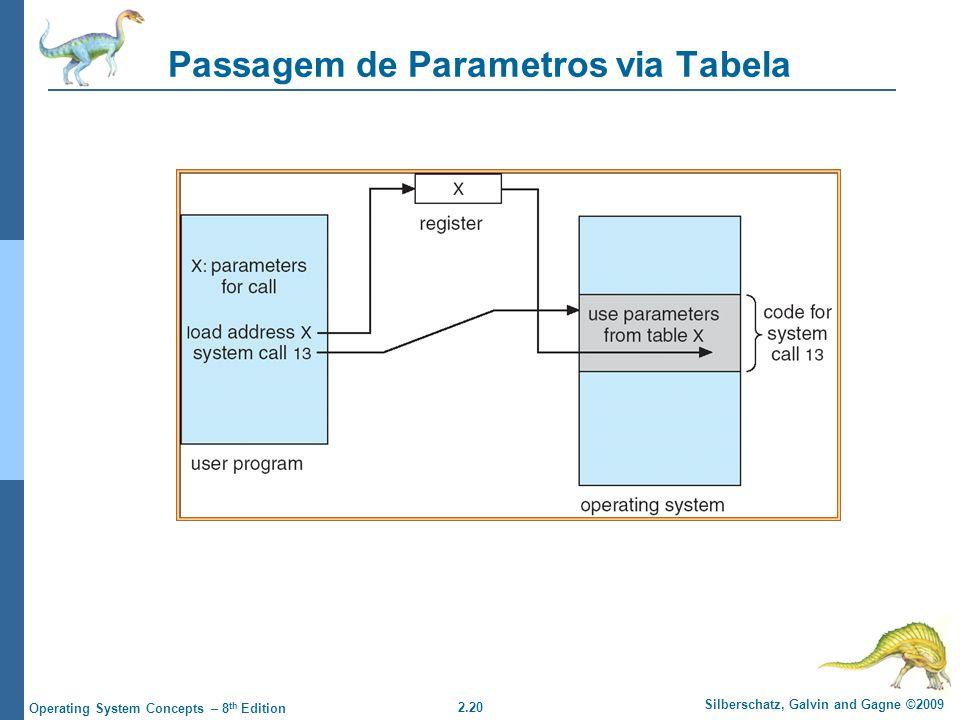 Passagem de Parametros via Tabela