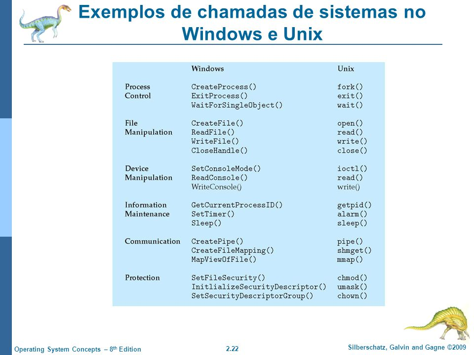 Exemplos de chamadas de sistemas no Windows e Unix