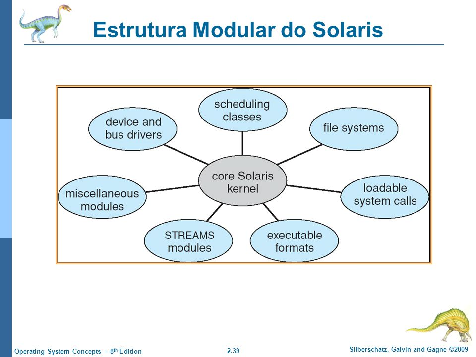 Estrutura Modular do Solaris