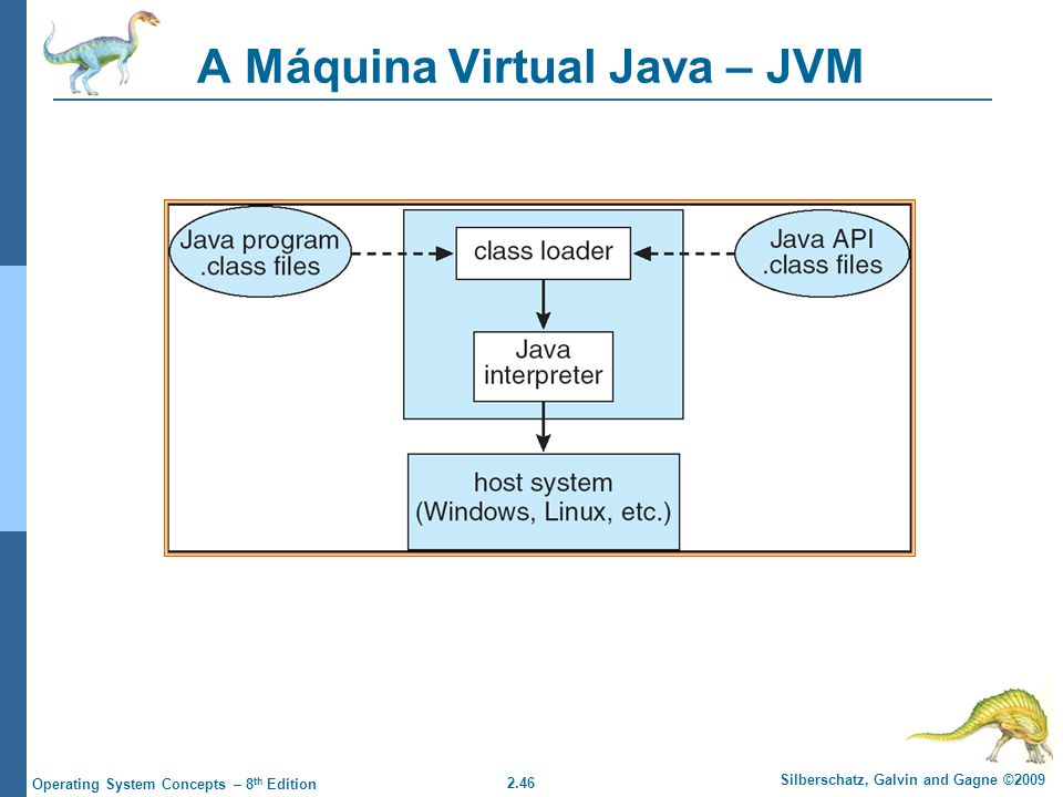 A Máquina Virtual Java – JVM
