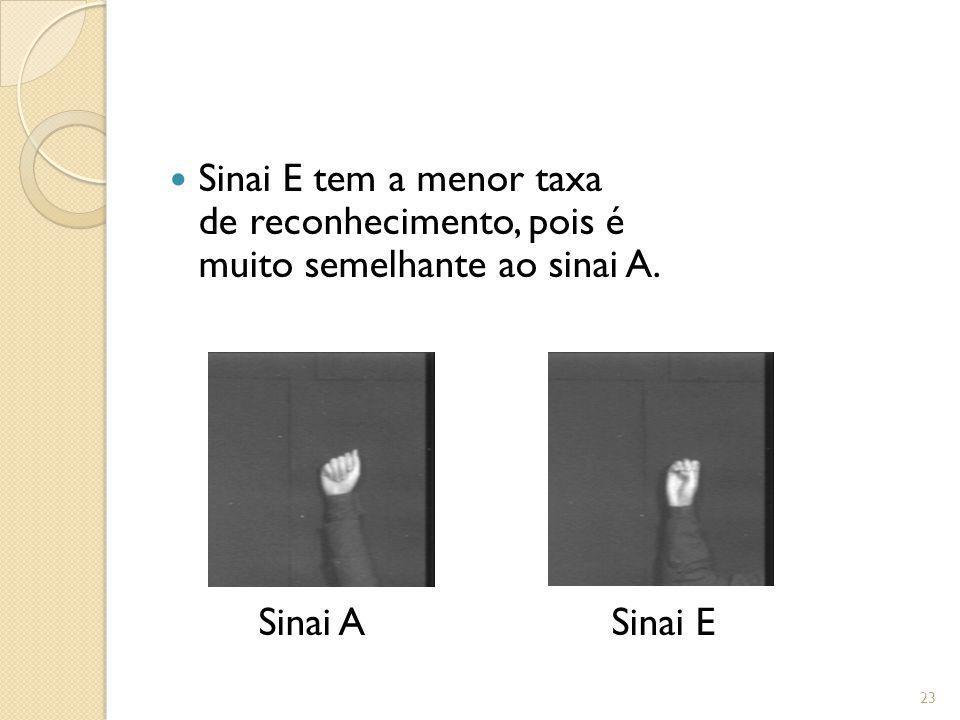 Sinai E tem a menor taxa de reconhecimento, pois é muito semelhante ao sinai A.