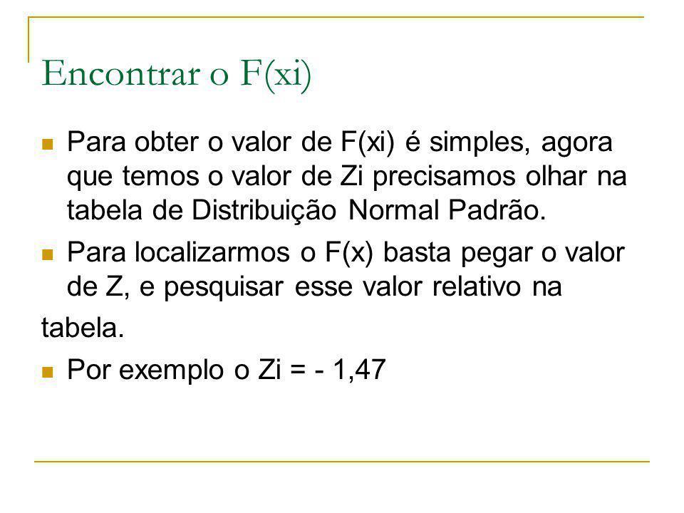 Encontrar o F(xi) Para obter o valor de F(xi) é simples, agora que temos o valor de Zi precisamos olhar na tabela de Distribuição Normal Padrão.