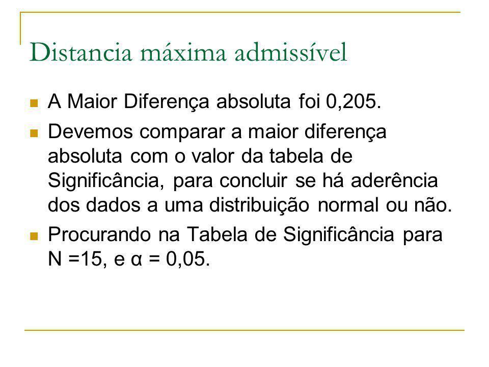 Distancia máxima admissível