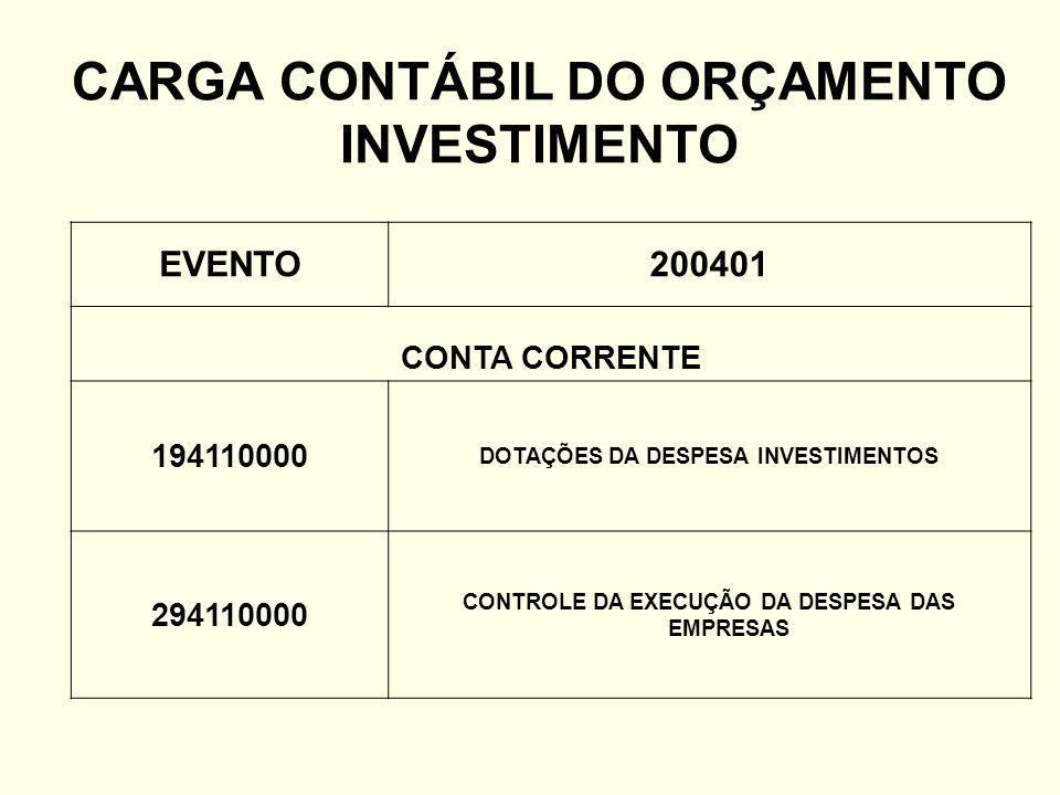 CARGA CONTÁBIL DO ORÇAMENTO INVESTIMENTO
