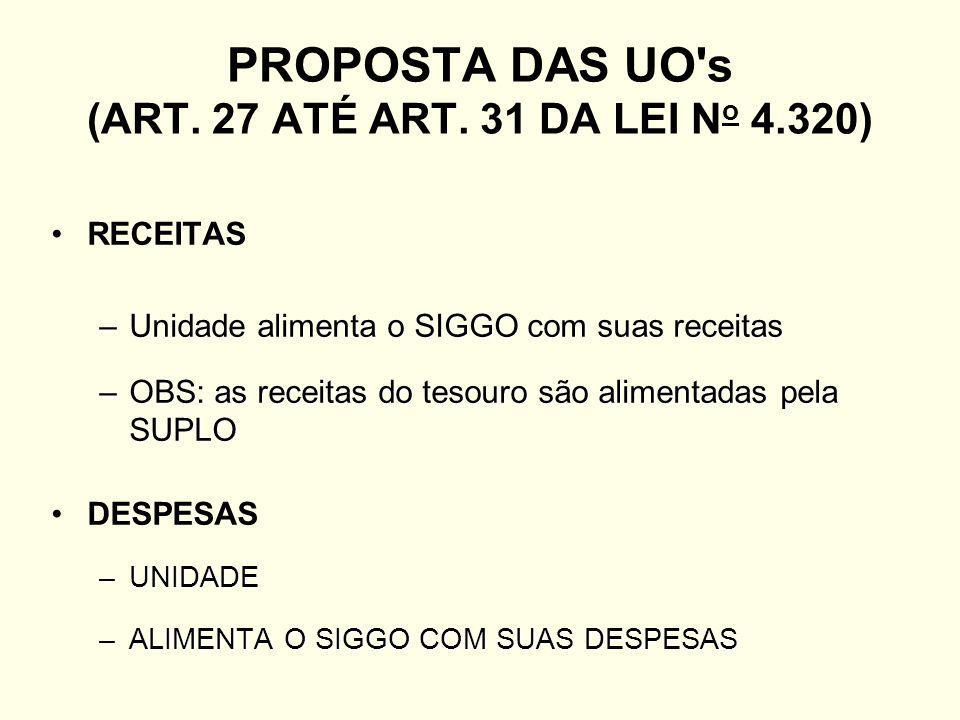 PROPOSTA DAS UO s (ART. 27 ATÉ ART. 31 DA LEI No 4.320)