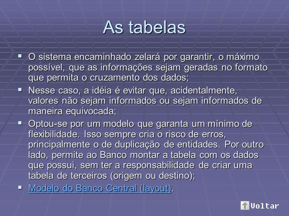As tabelas