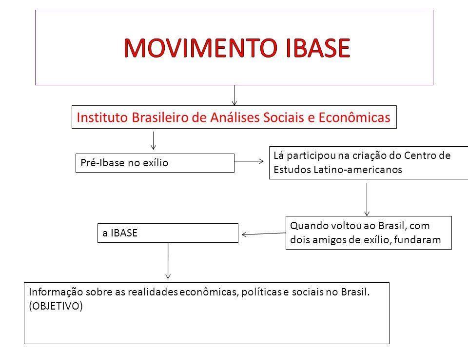MOVIMENTO IBASE Instituto Brasileiro de Análises Sociais e Econômicas