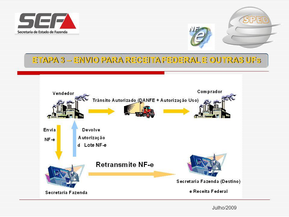 ETAPA 3 – ENVIO PARA RECEITA FEDERAL E OUTRAS UFs