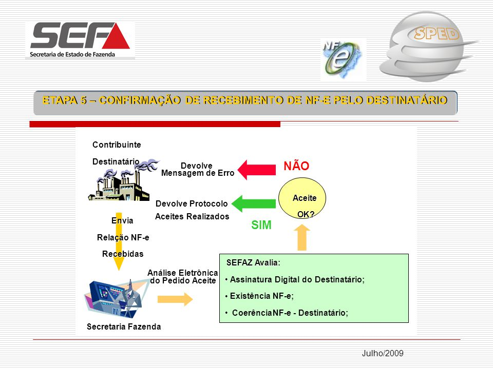 ETAPA 5 – CONFIRMAÇÃO DE RECEBIMENTO DE NF-E PELO DESTINATÁRIO