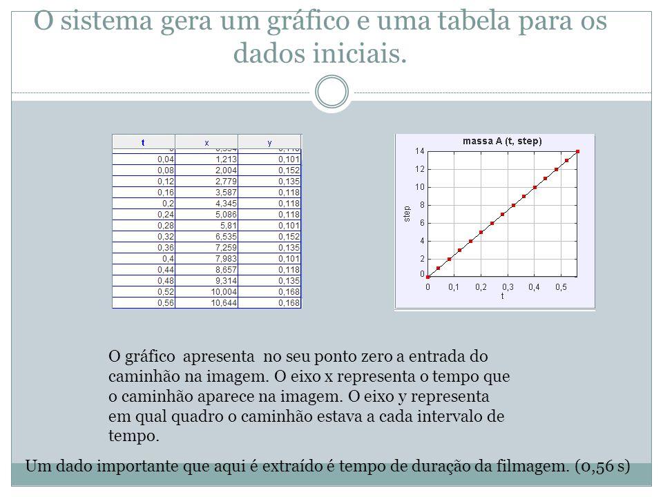 O sistema gera um gráfico e uma tabela para os dados iniciais.